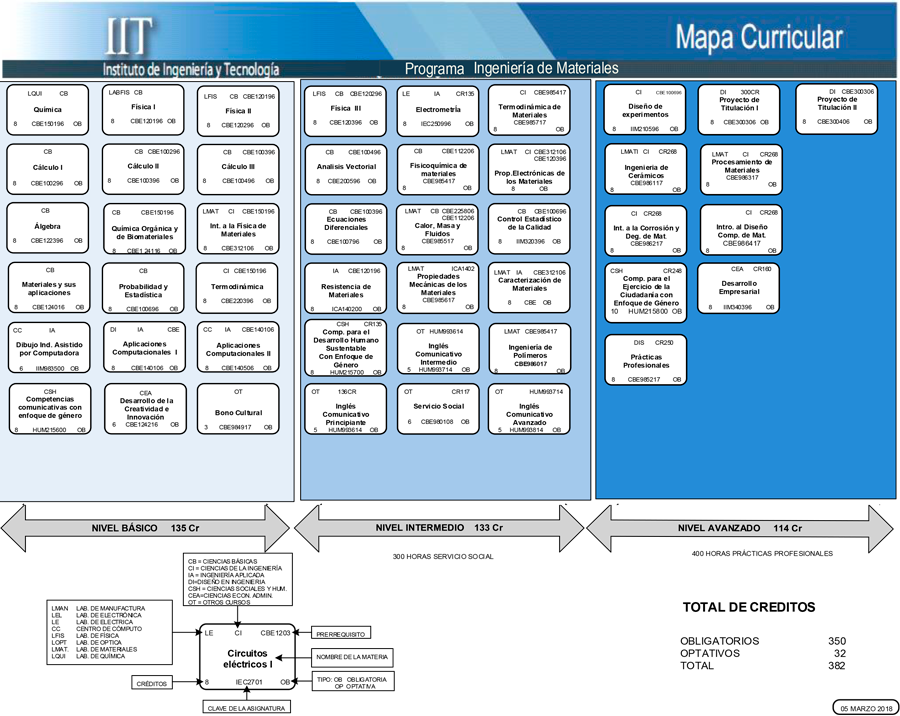 Mapa-curricular-materiales-ing.png